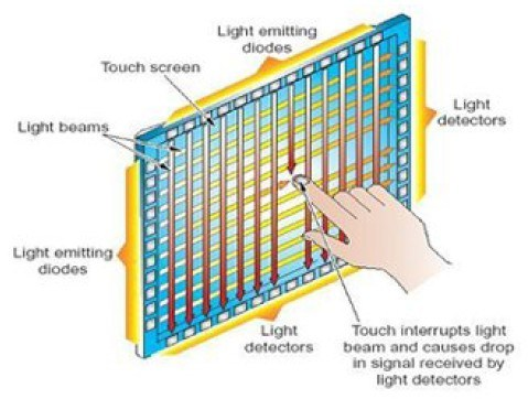 infrared-touch-screen1